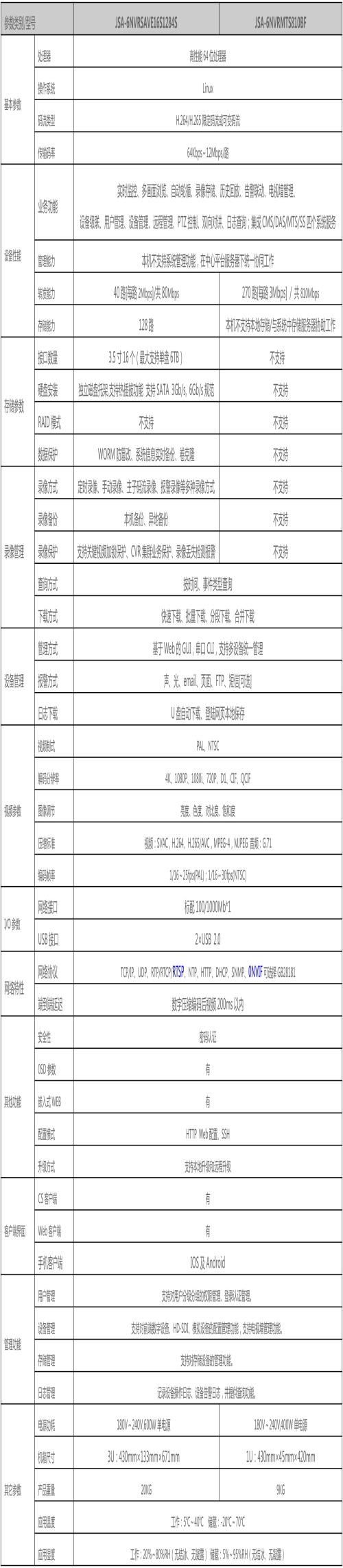 监控云台操作说明_手机云台相关-深圳市杰士安电子科技有限公司