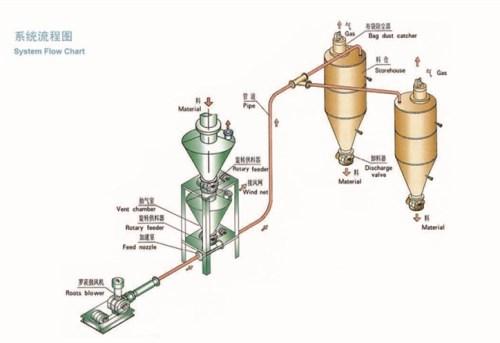 稀相环保设备加工厂家直销 临沂正负压粉体输送机械生产商