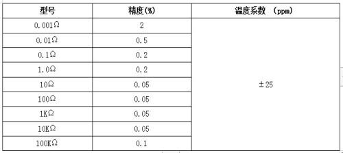 标准电阻_马鞍山SHSG90标准电阻制造商